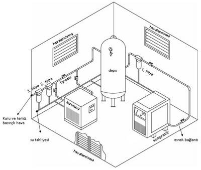 Hava kompresörü bağlantı şeması